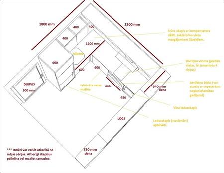 virtuves plānojums